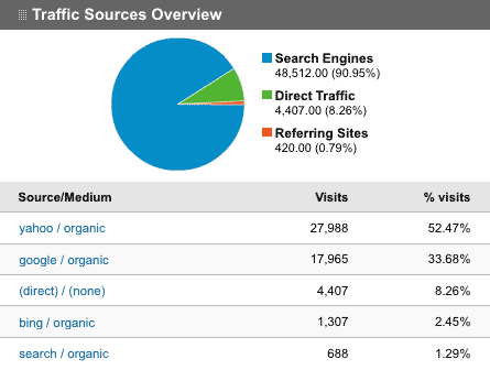 Analytics Screen Grab from an SEO Website